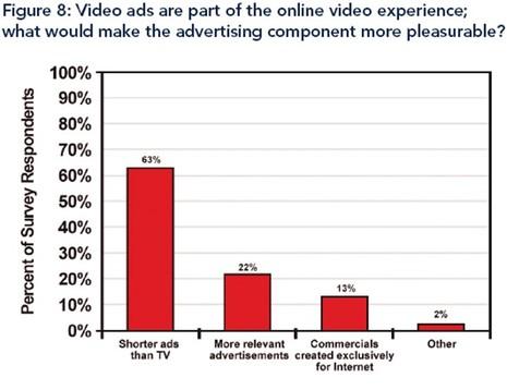 Advertisingcomonlinevideopreferreda